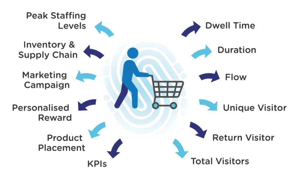 Ensure Success Alongside the Power of Online Sales. What Foresense AI Can Do For Your Retail Outlet